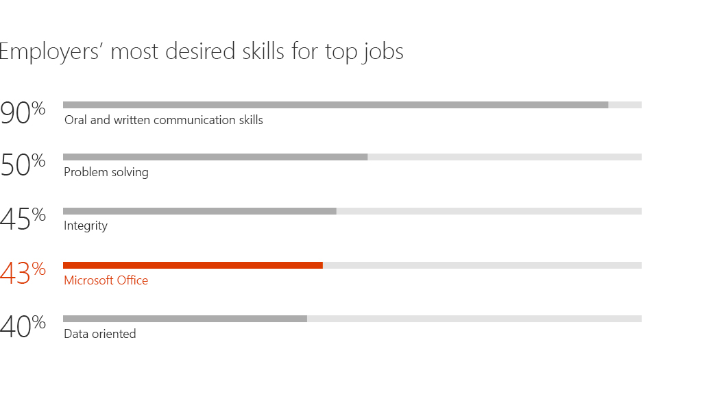 Graph showing employers most desired skills - 90% oral and written communication, 50% problem solving, 45% Integrity, 43% Microsoft Office, 40% data oriented